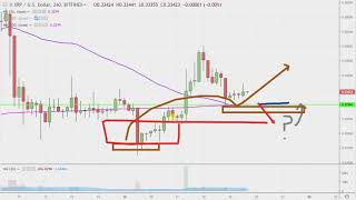 Ripple Chart Technical Analysis for 04-19-2019