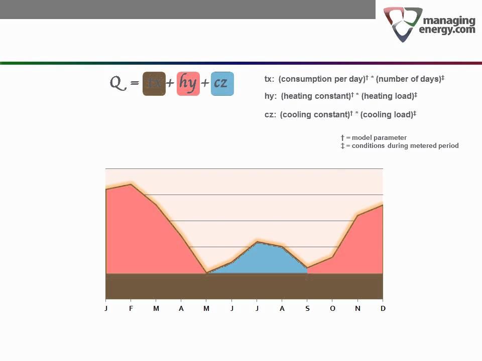 Energy Basics Part 2 -- The Baseline Model
