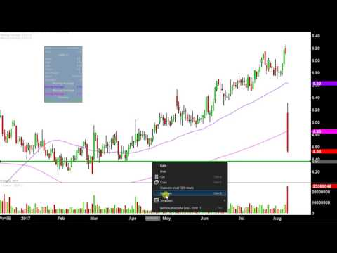 Office Depot, Inc - ODP Stock Chart Technical Analysis for 08-09-17