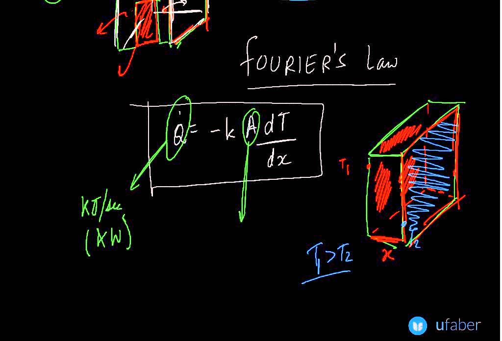 Fourier's Law Of Conduction Heat Transfer GATE