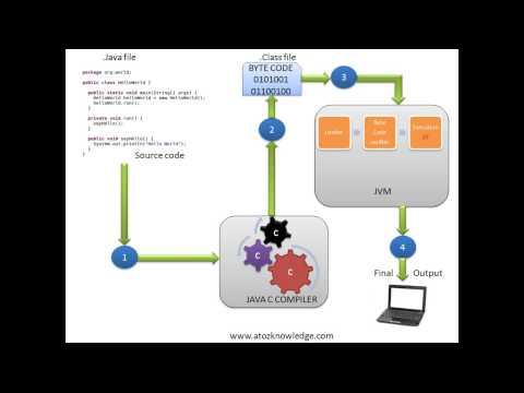 2.How JVM works in Java