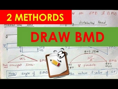 """TWO EASY WAYS TO DRAW BENDING MOMENT DIAGRAM """" STRENGTH OF MATERIAL"""""""