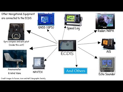 ECDIS and Other Connected Navigational Equipment