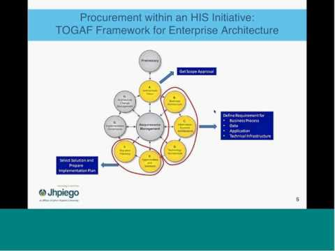 Introduction to Health Information Systems Procurement