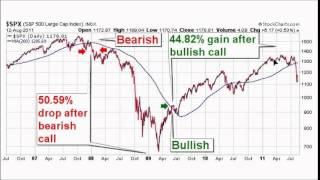 Bearish and Bullish Market Investing Strategy