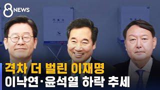 [여론조사] 이재명 28.6%-이낙연 13.7%-윤석열 13.5%