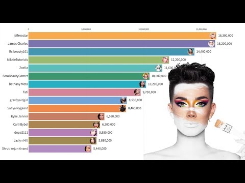 Most Subscribed Beauty YouTubers 2013 - 2019