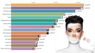 Download Most Subscribed Beauty YouTubers 2013 - 2019 Mp3 and Videos