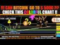 Setting up my bitcoin price chart for bitfinex.com using tradingview.com