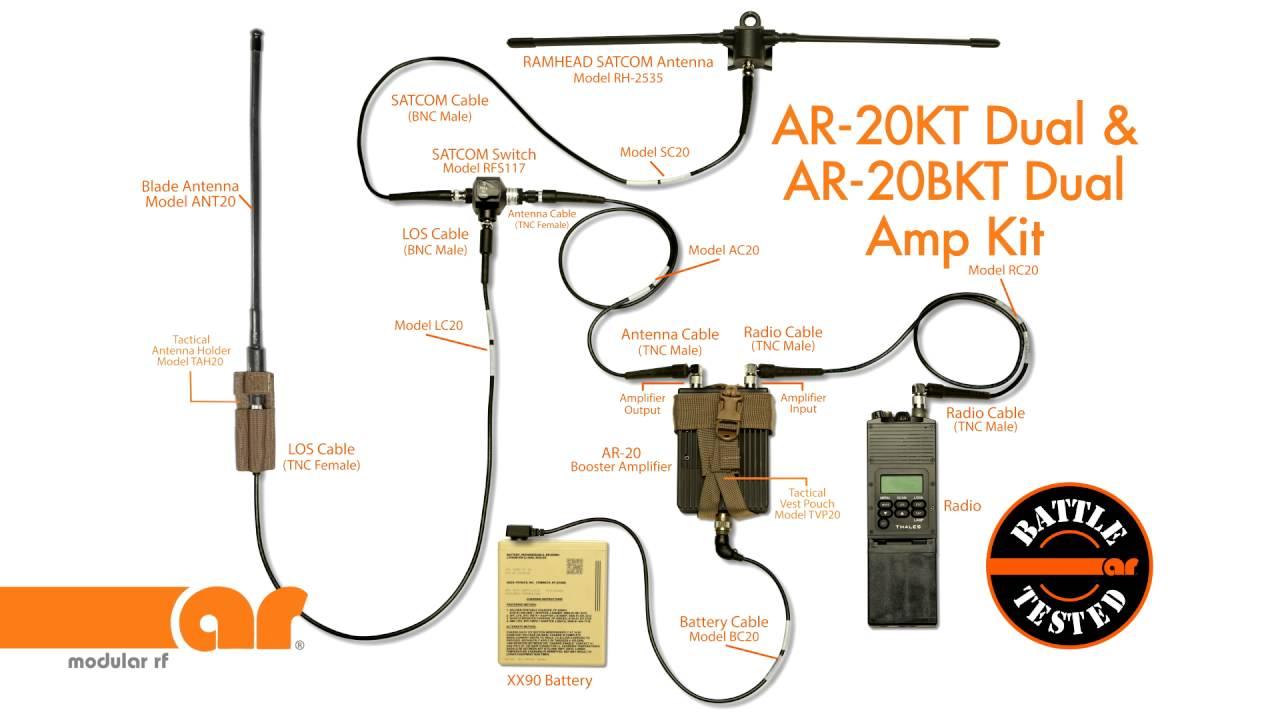AR Modular - RF Amplifiers