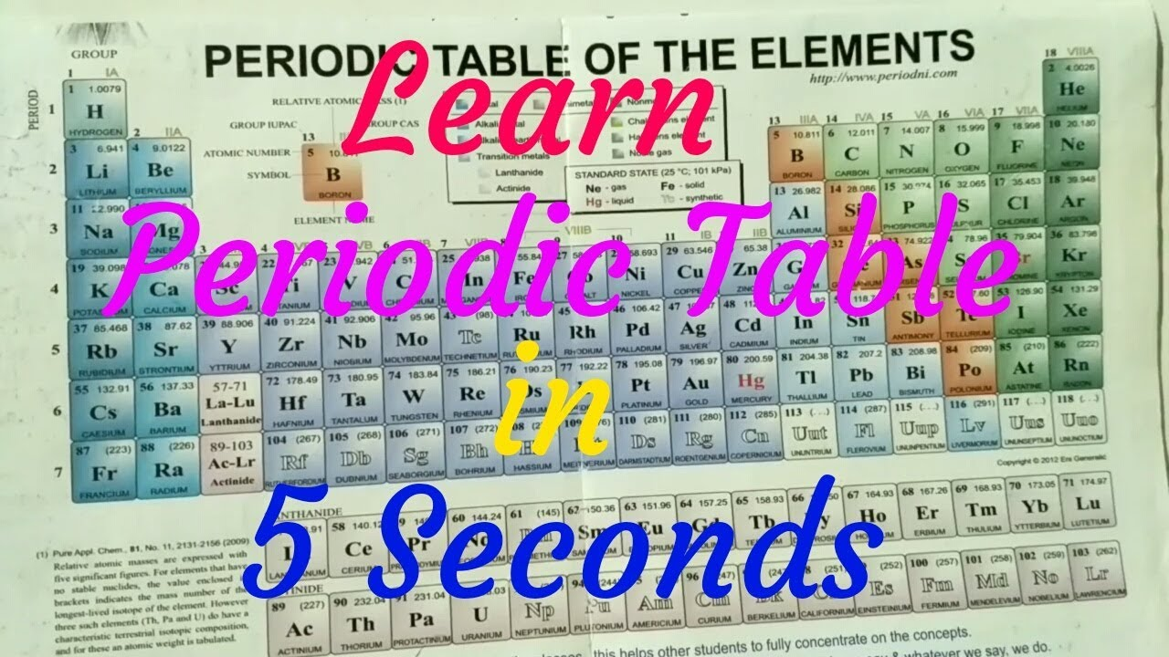 How to learn periodic table in hindi image collections periodic trick to learn periodic table hindi youtube trick to learn periodic table hindi gamestrikefo image collections gamestrikefo Images