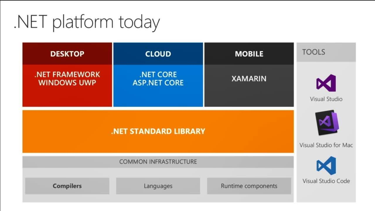 ASP.NET Core: Web apps, cloud apps, and containers