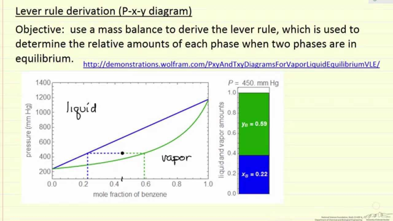 Lever Rule Derivation P X Y Diagram Youtube