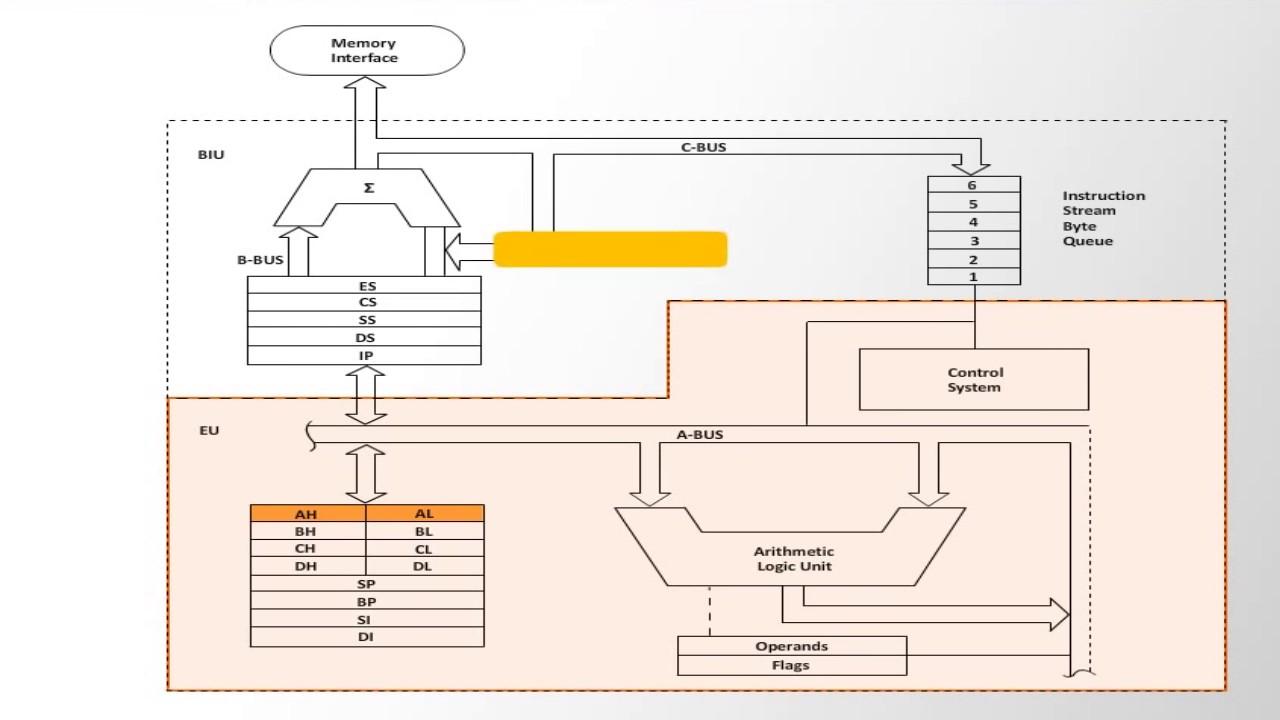The 8086 microprocessor architecture youtube for Architecture 8086