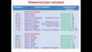№ 43. Неорганическая химия. Тема 6. Неорганические соединения. Часть 2. Оксиды