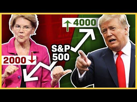 Stock Market News - Politics & Investing - Trump, Warren, Trade Wars, Taxes, Budget Deficits