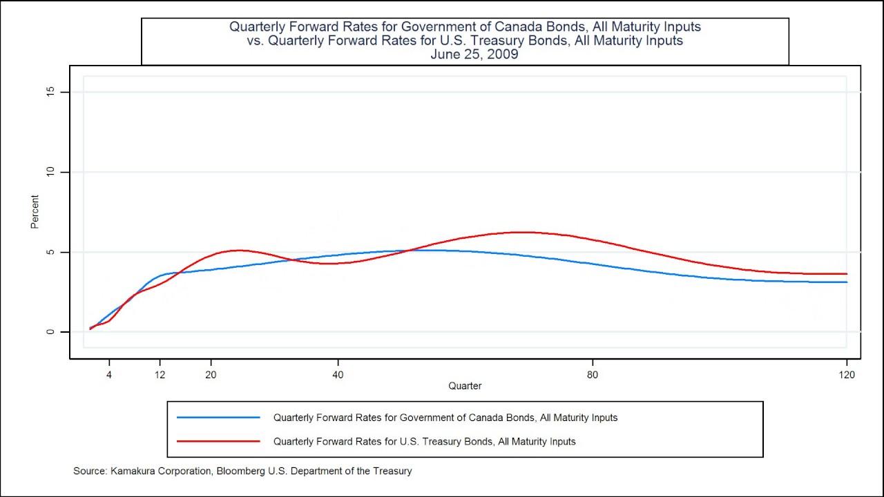 Interest Rate Correlation: Government of Canada Bonds vs  U S  Treasuries