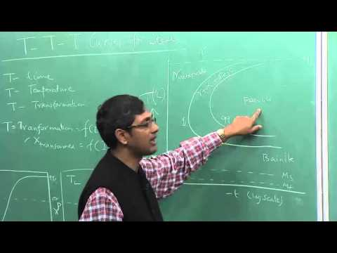 Lecture 35 : TTT curves for Steel
