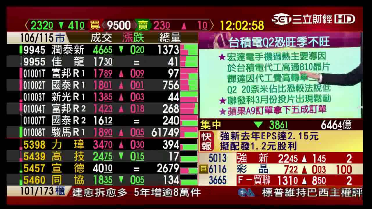 0324三立財經臺 錢滾錢 臺股速報-臺積電預警報告 - YouTube