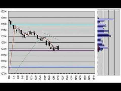 Nikkei225 Futures 5min.candlestick chart march 12, 2008