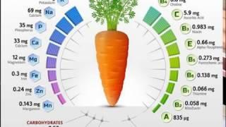 видео Морковный сок: польза и вред, калорийность, полезные и лечебные свойства, противопоказания для мужчин и женщин