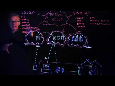 Cloud Security with McAfee's MVISION Cloud