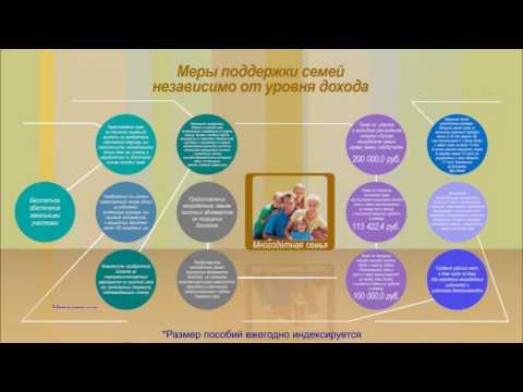 Государственная поддержка семей с детьми в Пермском крае