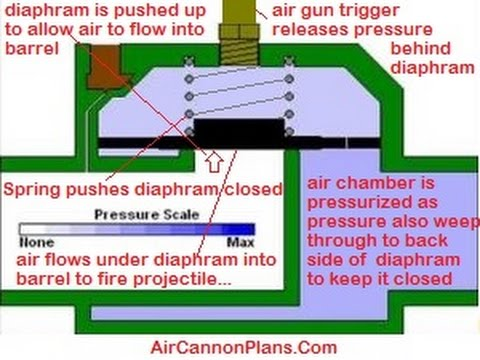 Air Cannon Sprinkle Valve Modification