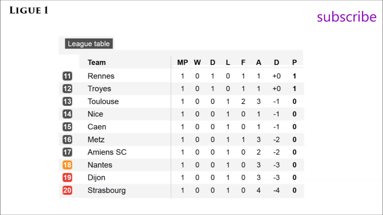 France Ligue 1. Results Matchday 1, Table And Schedule.