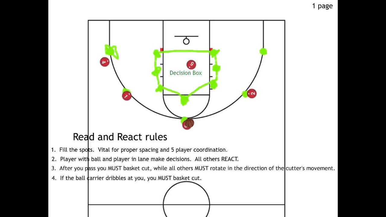 READ AND REACT ZONE OFFENSE PDF DOWNLOAD