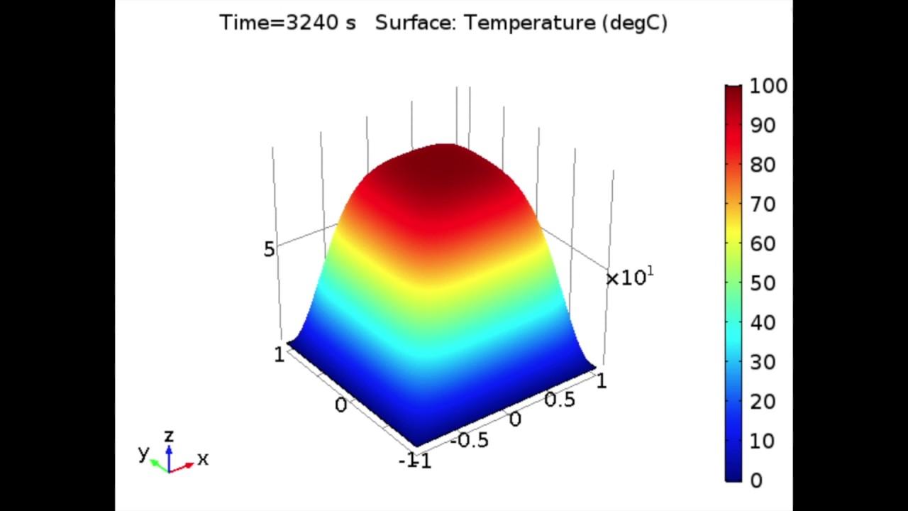 2D Wave Equation - PDEs Spring '17