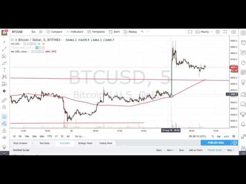 How Bitcoin Price Was Manipulated To Gain Billions Of Dollars Today?