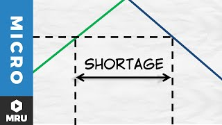 Price Ceilings: Shortages and Quality Reduction