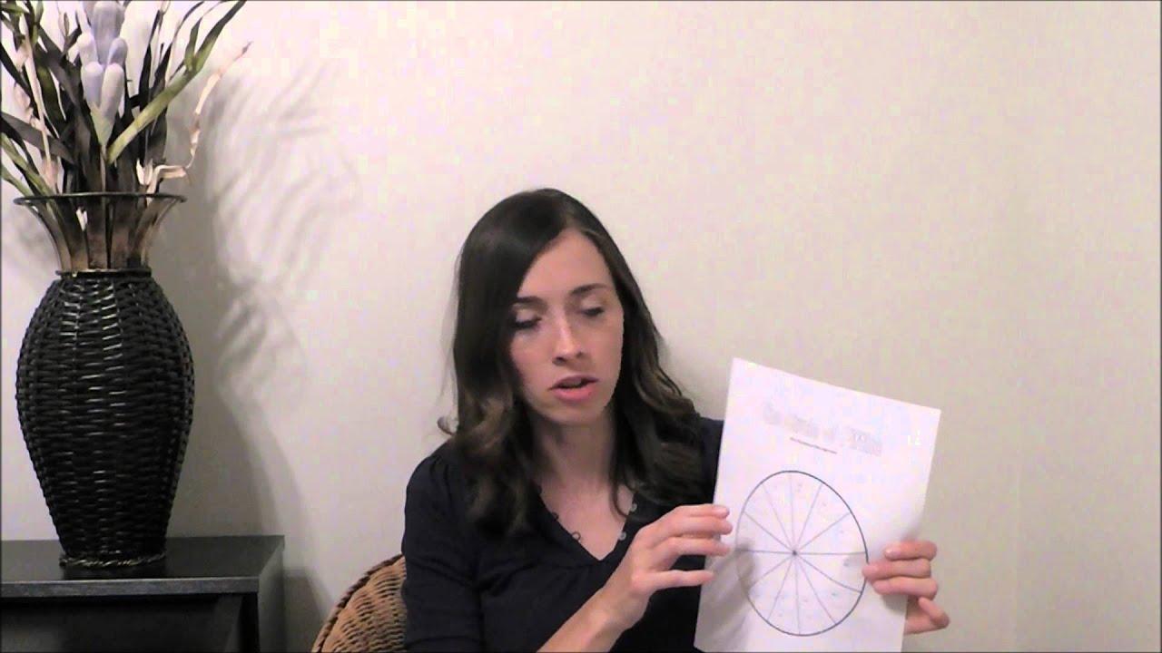 Circle Of Fifths Worksheet