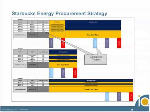 ESSENTIALS FOR STRATEGIC ENERGY PROCUREMENT