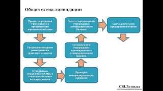 Ликвидация юридического лица(CRLP.com.ua о процедуре ликвидации юридического лица в Украине., 2014-02-01T13:12:03.000Z)