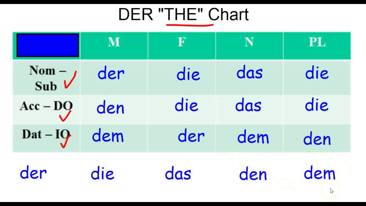 german grammar dative case and the der chart youtube. Black Bedroom Furniture Sets. Home Design Ideas