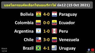 ผลบอลโลกโซนอเมริกาใต้ นัด12 : บราซิลขยี้อุรุกวัย อาร์เจนเฉือนเปรู ชิลีไล่อัดเวเนซูเอล่า (15/10/21)