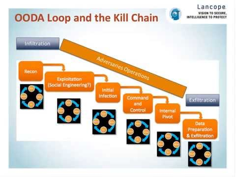 The OODA Loop: A Holistic Approach to Cyber Security