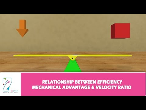 RELATIONSHIP BETWEEN EFFICIENCY MECHANICAL ADVANTAGE & VELOCITY RATIO