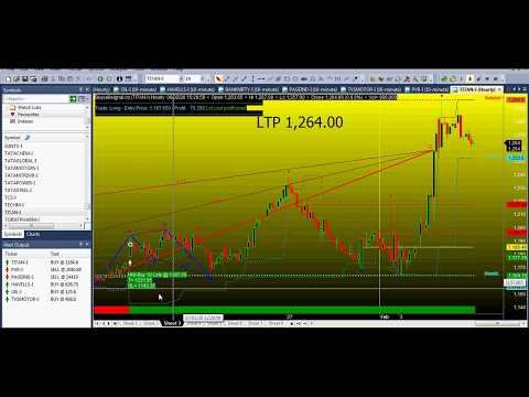 TITAN SHARE PRICE TARGET | दिग्गज ब्रोकर्स की Commentary | BUY SELL SIGNAL SOFTWARE INTRADAY PERFOR.