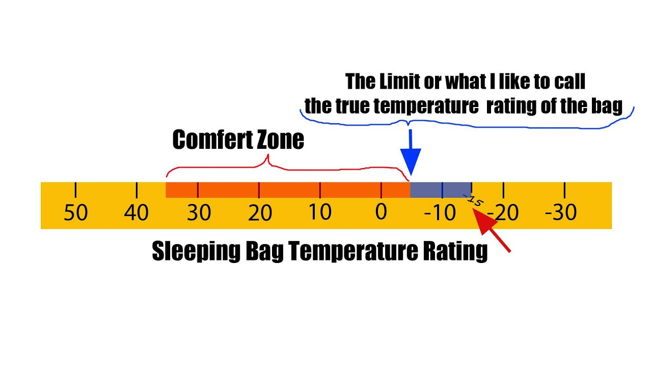 How To Find The True Temperature Limit Of Any Sleeping Bag