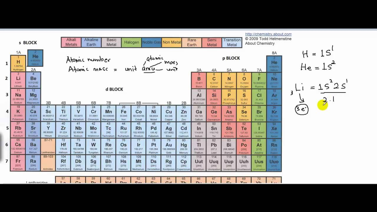 Periodic table revision part 1 in malay youtube periodic table revision part 1 in malay urtaz Gallery