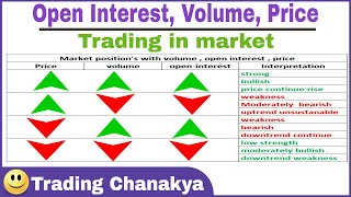 Trading with open interest ,  volume and interpretation chart - by trading Chanakya  🔥🔥🔥