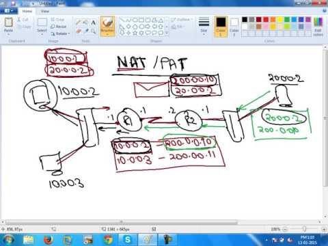 CCNA Classroom Training || Understanding NAT(Network address translation)
