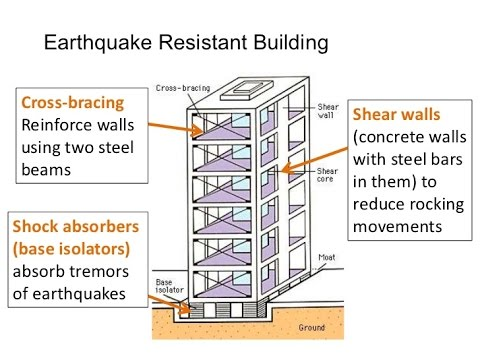 How to build earthquake proof houses buildings for How to make different types of house models