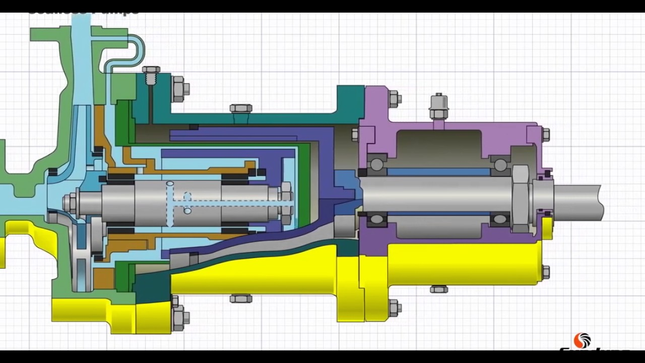 Principles Of Magnetic Drive Pumps Youtube