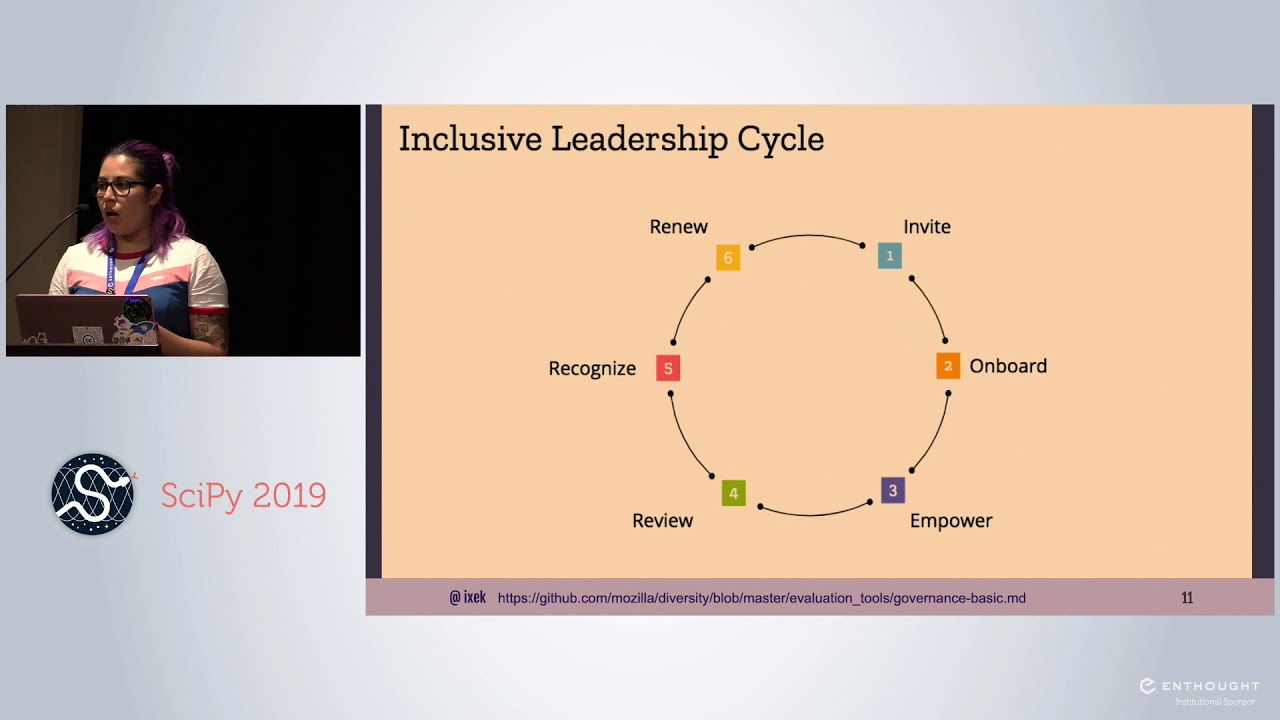 Image from Inclusive Leadership: Engaging Contributors in the Long Term