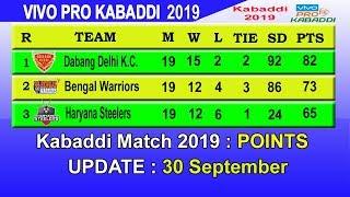 Pro Kabaddi 2019 Points Table || LAST UPDATE 30/9/2019