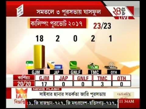 Thumbnail: West Bengal civic polls highlights: TMC wins 4, GJM gets 3 in the hills